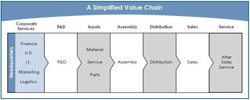 A Simplified Value Chain - Corporate Services, R&D, Inputs, Assembly, Distribution, Sales, Service