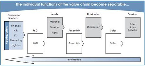 The individual functions of the value chain become separable...