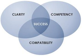 Clarity + Competency + Compatibility = Success