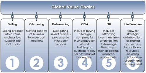 Global Value Chains: 1. Selling, 2. Offshoring, 3. Outsourcing, 4. Canadian Direct Investment Abroad, 5. Foreign Direct Investment, 6. Joint Ventures