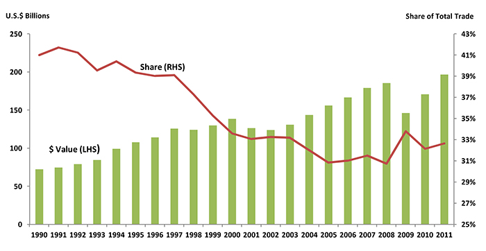 Growth in Canada-U.S. intra-firm trade has dropped from 42% in 1991 to 33% in 2011.