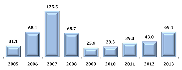 Canada's inward FDI flows from 2005 to 2013