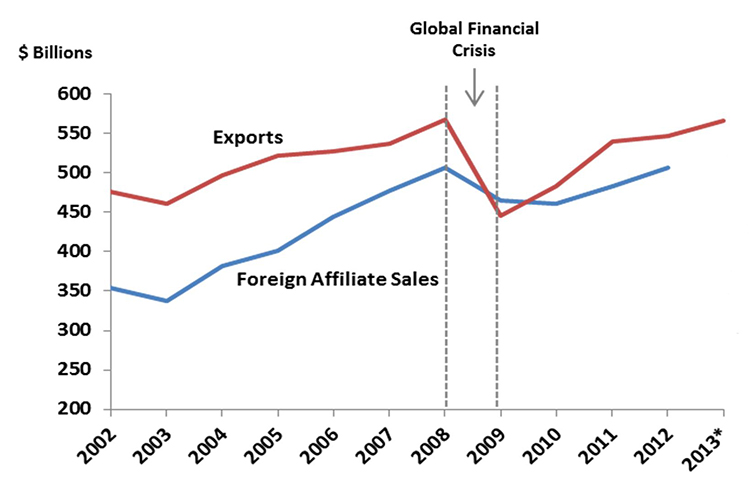 Canadian foreign affiliate sales increased from $350 billion in 2002 to $500 billion in 2012.