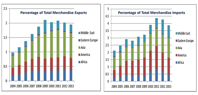 Percentage of total merchandise exports and imports from 2004 to 2013