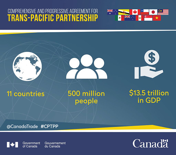 Comprehensive  and Progressive Agreement for Trans-Pacific Partnership: 11 countries, 500 million people and 13.5 trillion in GDP