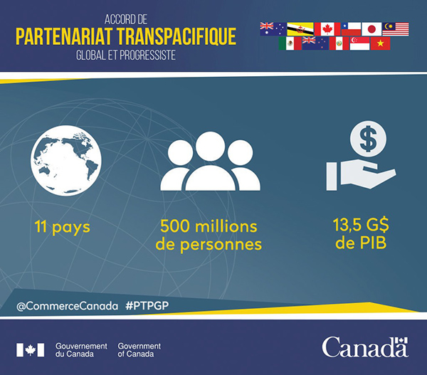 Accord de Partenariat transpacifique global et progressiste (PTPGP): 11 pays, 500 millions de personnes, 13,5 G$ de PIB