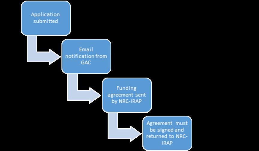 CanExport SMEs Program - Applicant's guide