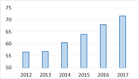 Number of Americans using Internet daily (%)